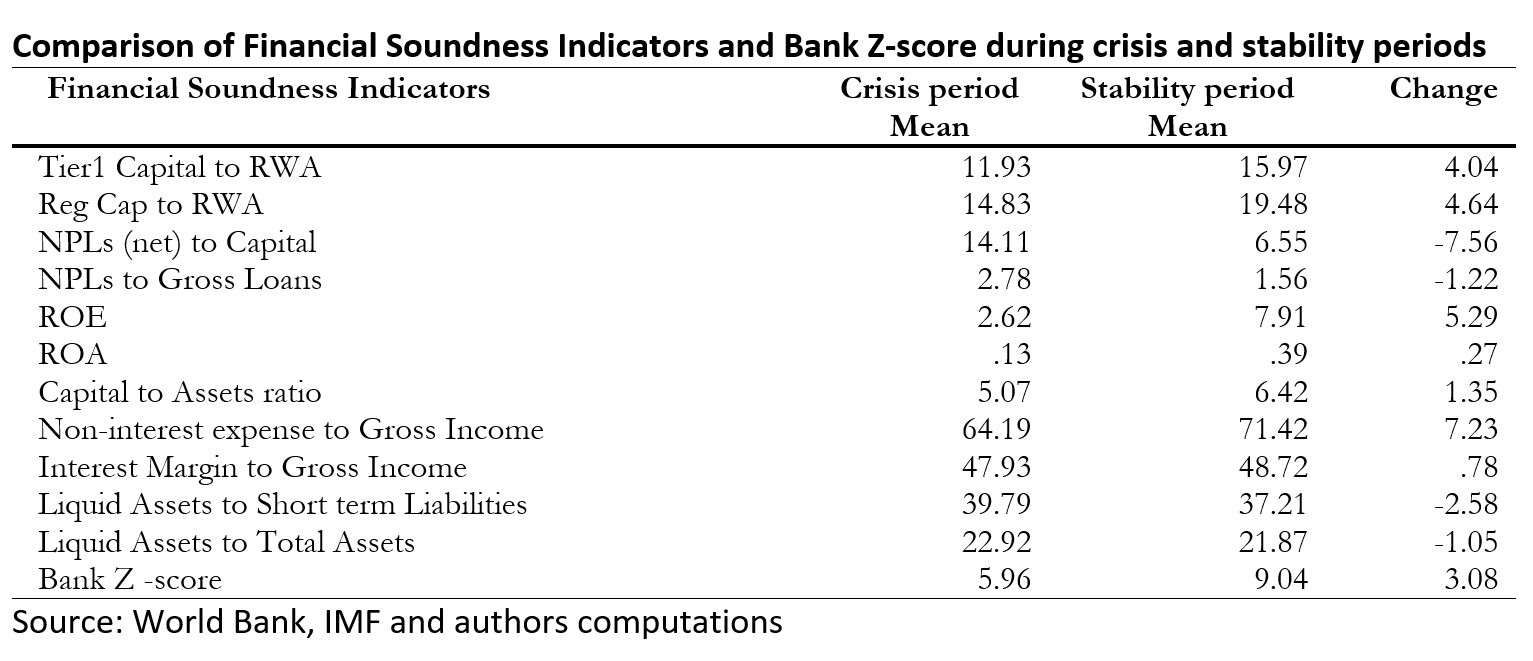 Covid 19 Financial Soundness