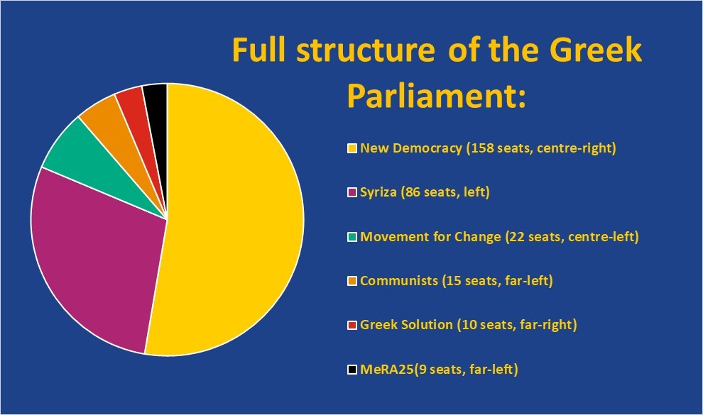 Greek Parliament Breakdown