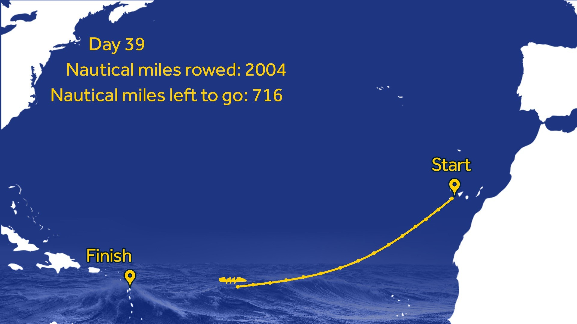 Heads Together and Row: 2,000 nautical miles done!
