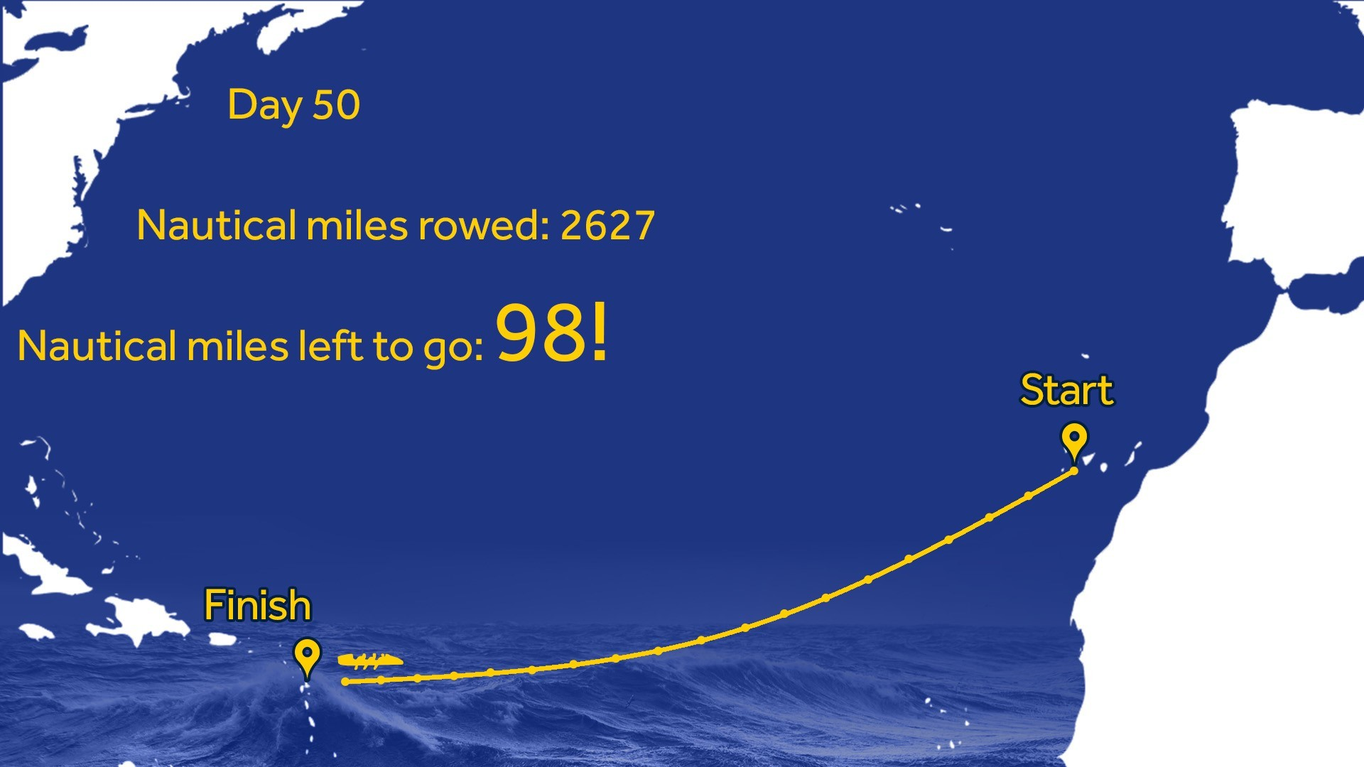 Heads Together and Row: Under 100 nautical miles to go!