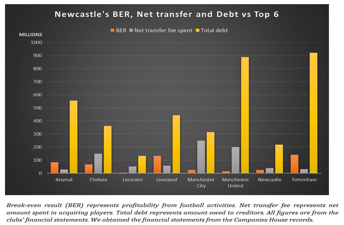 Newcastle Graph 2