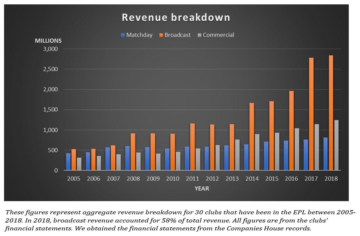 Newcastle Revenue Graph 1