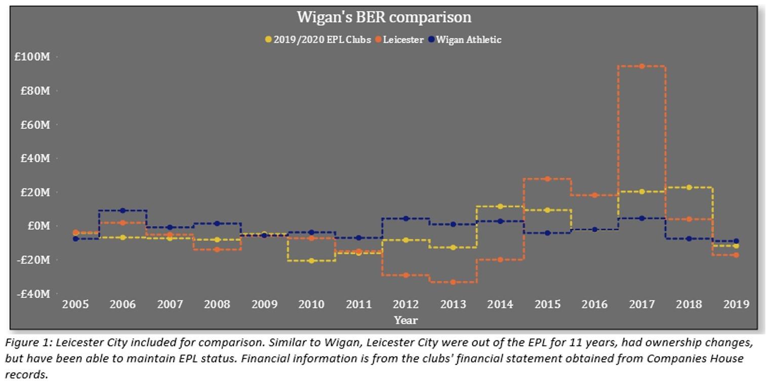 Wigan Break Even Result