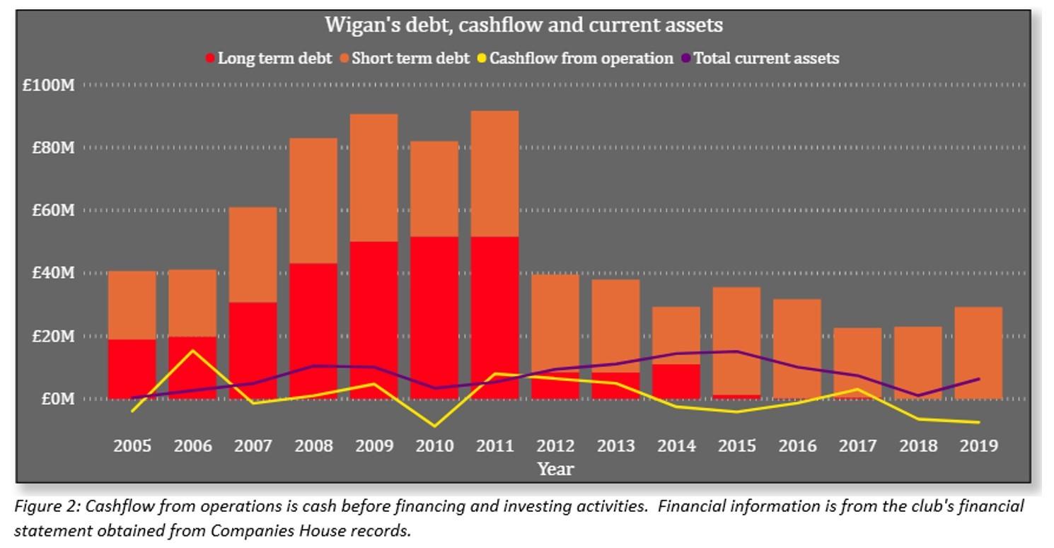 Wigan Debt