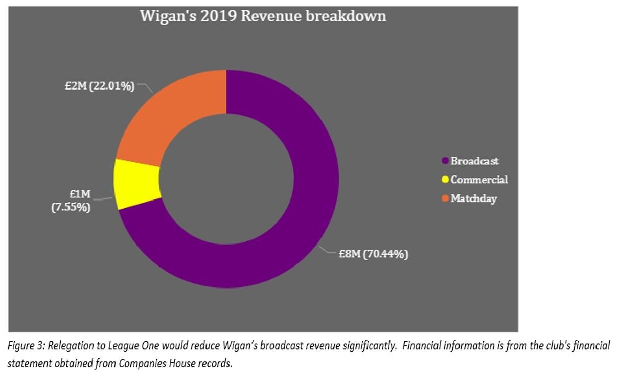 Wigan Revenue Breakdown