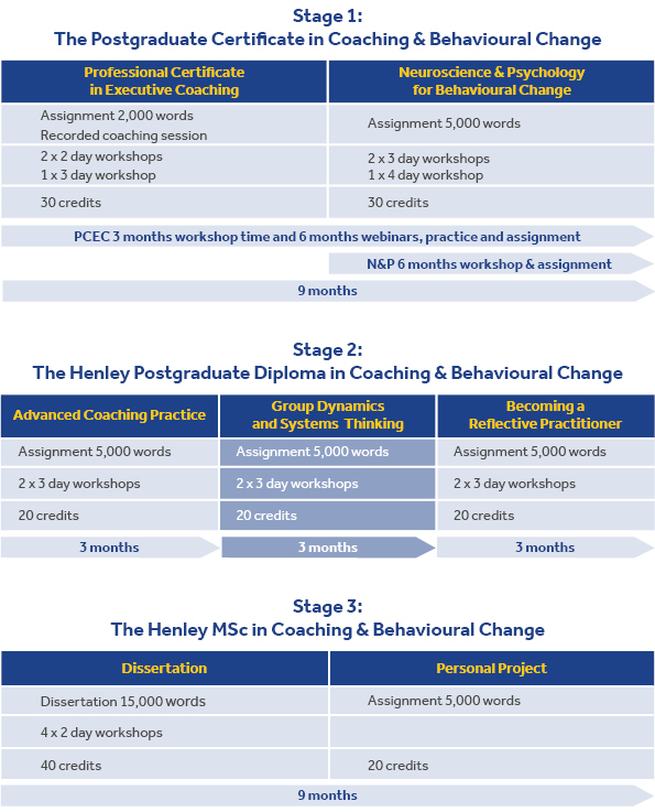 Henley MSc in Coaching & Behavioural Change Programme Structure
