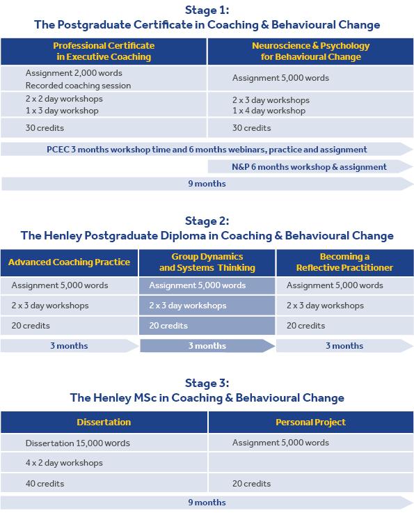 Henley MSc in Coaching & Behavioural Change Programme Structure