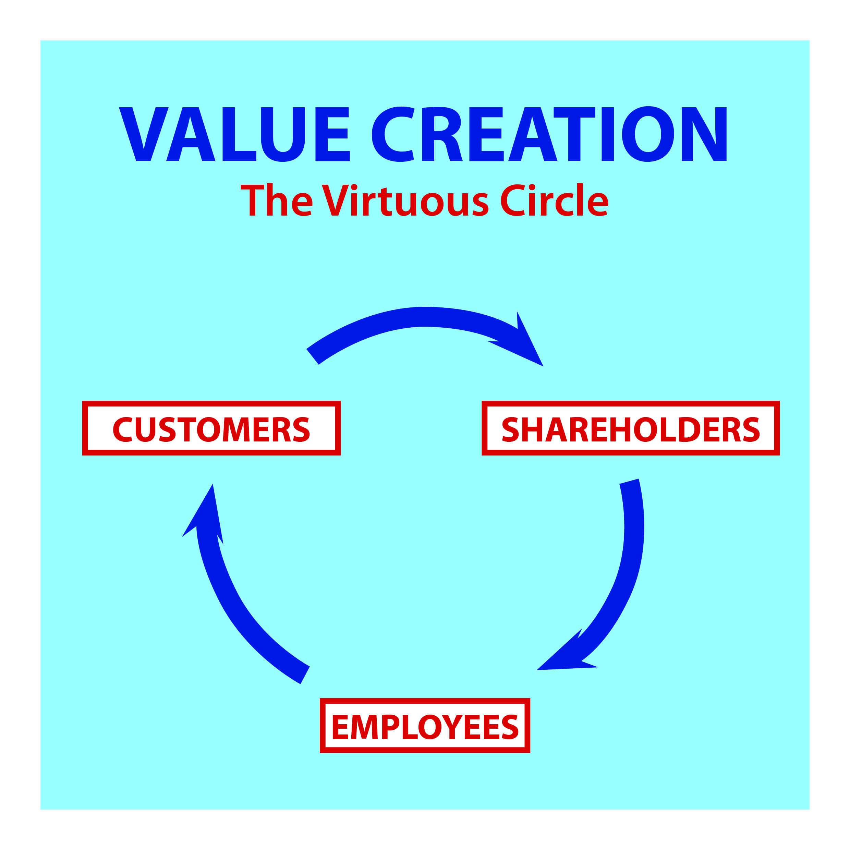 Added Value diagram